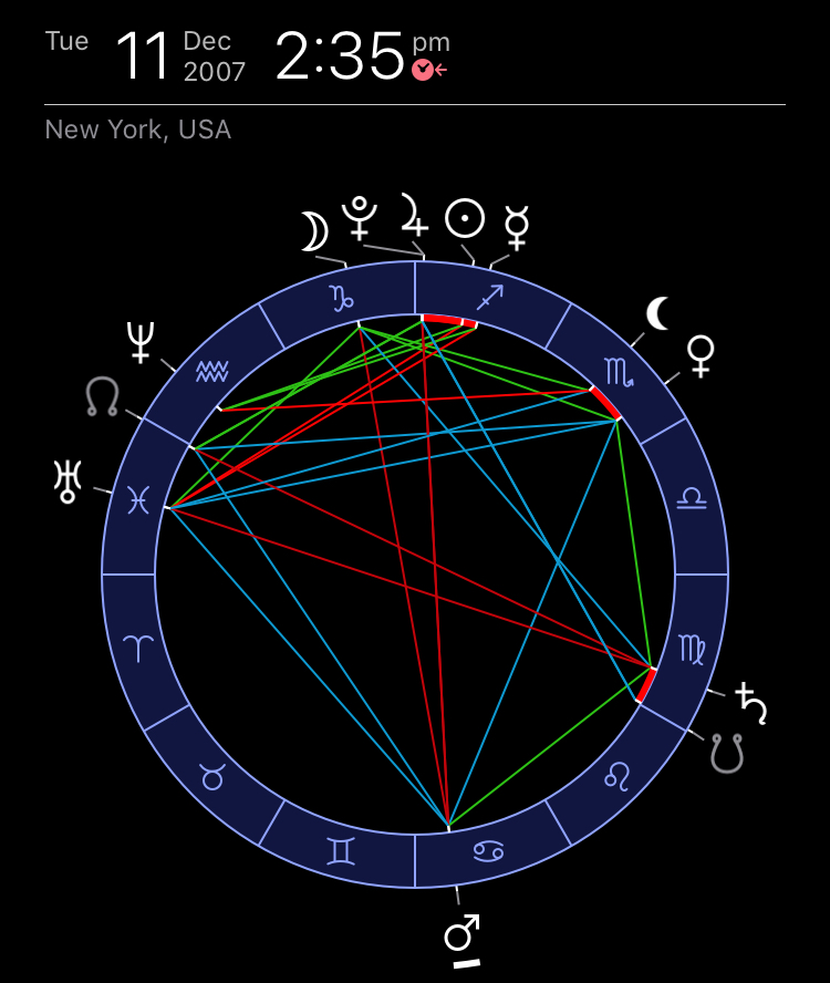 Astrological chart of Jupiter-Pluto conjunction of 2007 that coincided with the Great Financial Crisis of 2007-2008