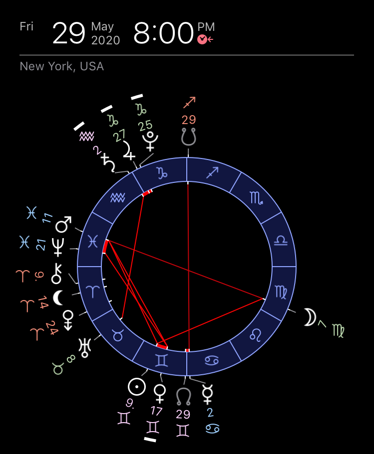 Astrological chart of Mars-Neptune conjunction during George Floyd protests of 2020 in the USA