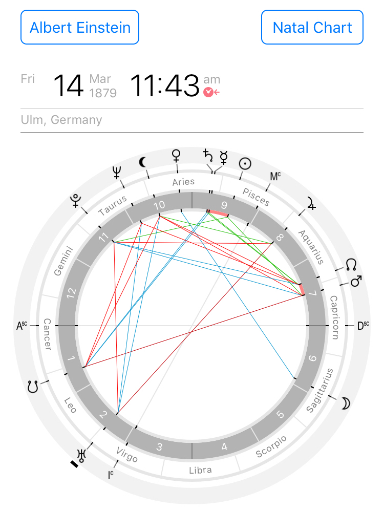 Astrological chart of Albert Einstein