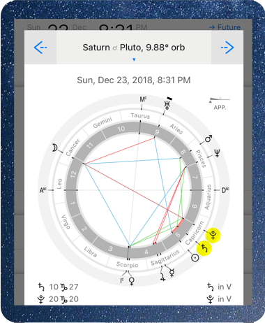 Astrological chart with Sun and Pluto conjunct