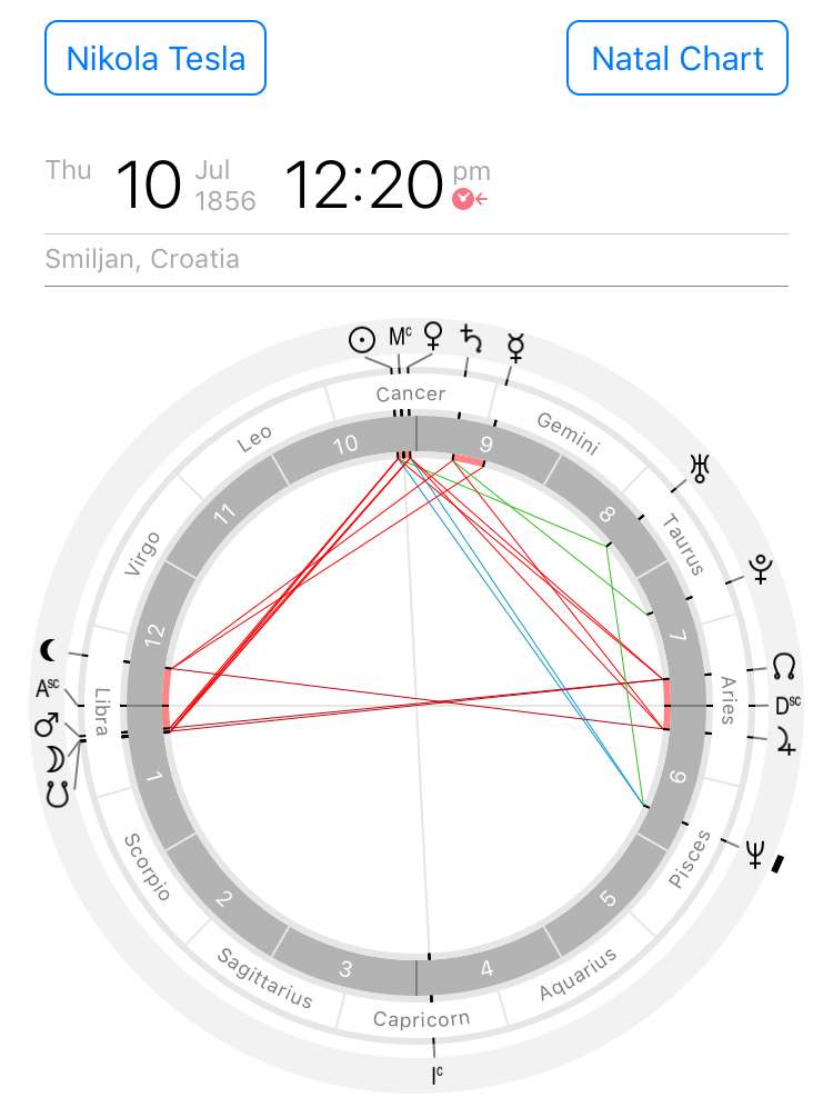 Astrological chart of Nikola Tesla