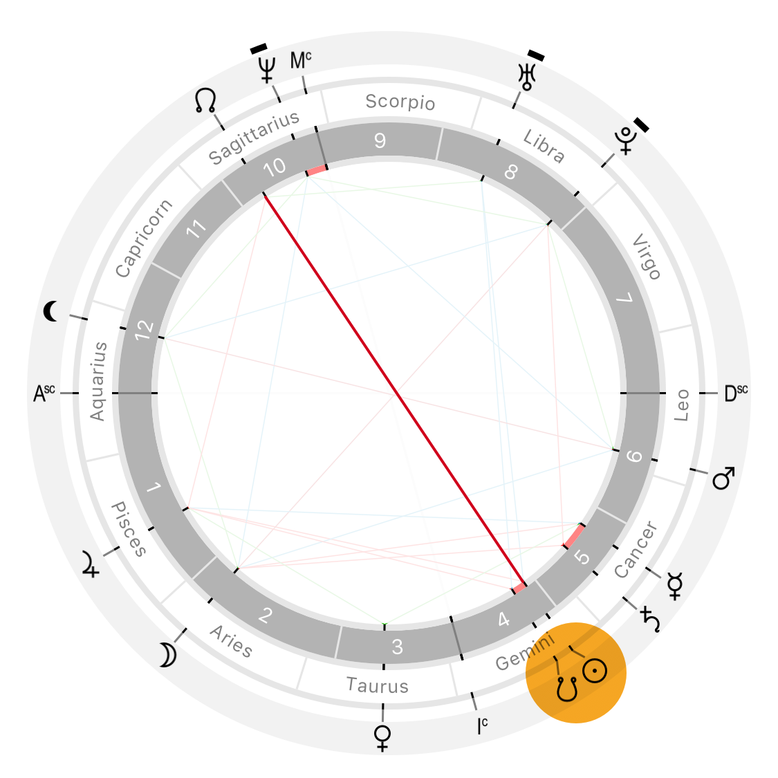 Astrological natal chart with the Sun conjunct to the South Node
