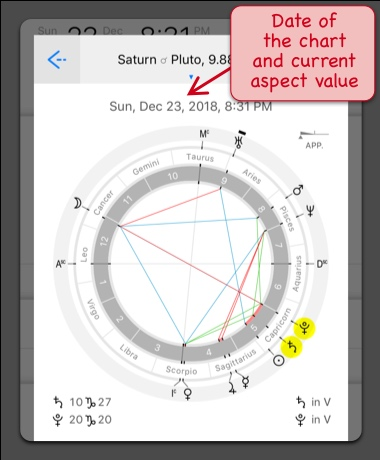 Astrological chart with Saturn Pluto conjunction aspect, year 2020