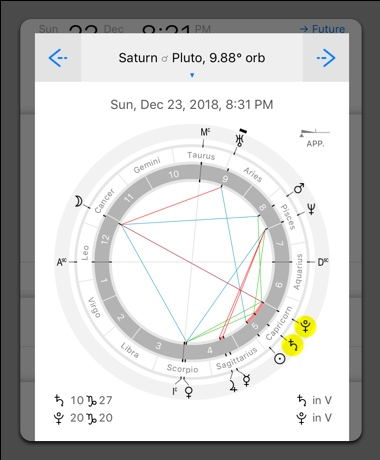 List of astrological aspects for Saturn Pluto conjunction for year 2020