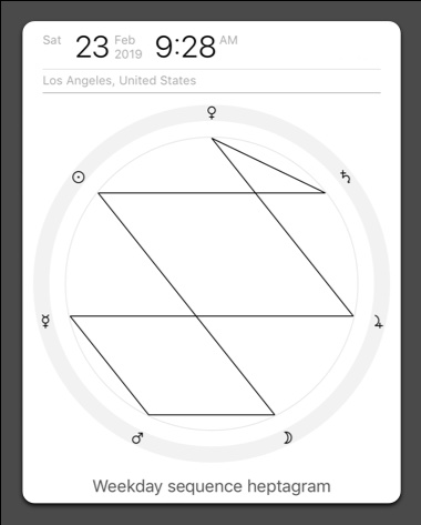 Heptagram of planetary hours for a planetary day of the week