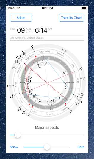 Time Nomad astrological chart of transits