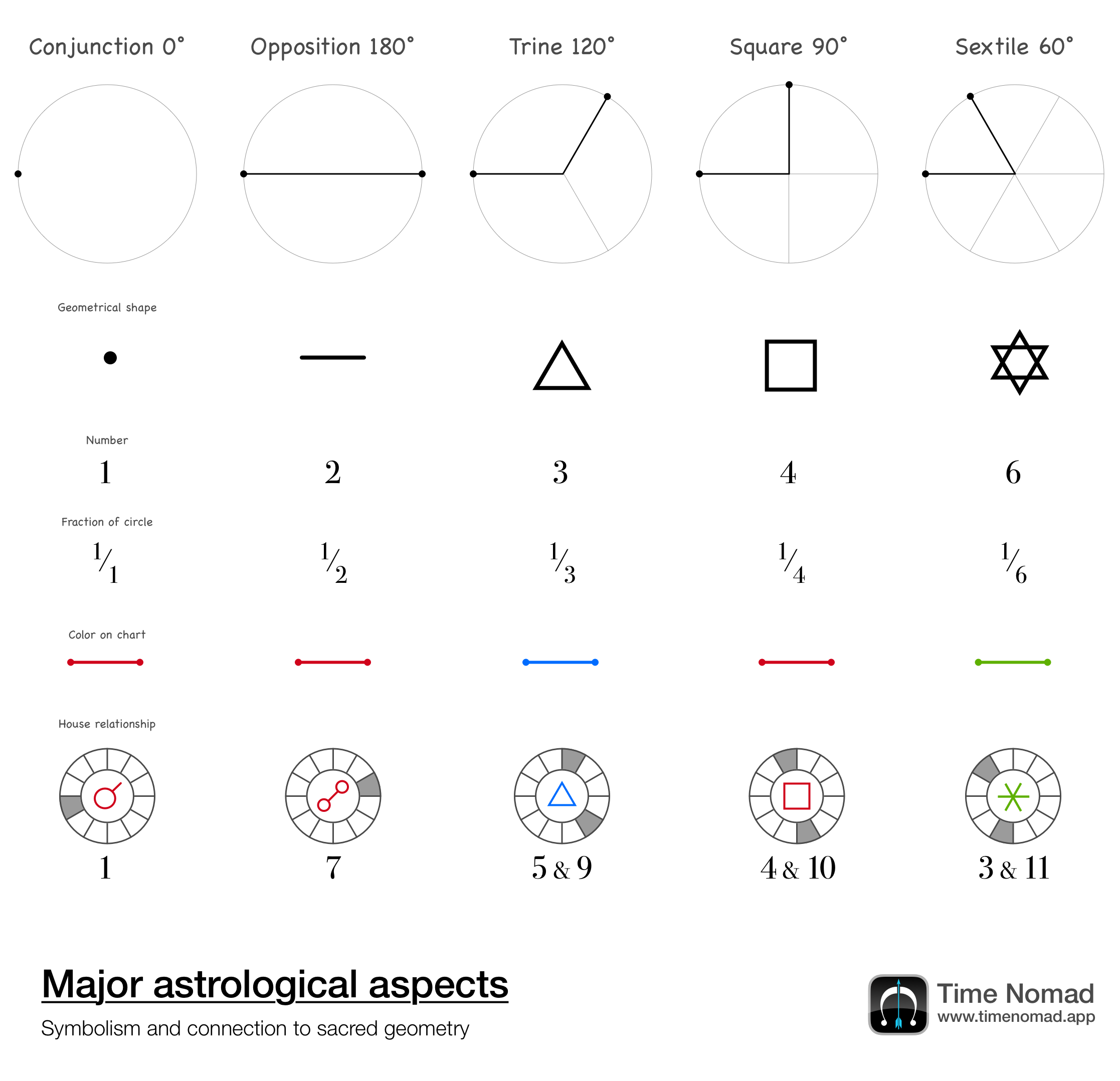 Astrological major aspects: conjunction, opposition, trine, square, sextile. Corresponding houses, geometrical shapes, colours and numerological numbers.