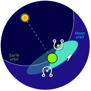 The lunar nodes with pictorams on the points of intersection between the Earth and the Moon orbits