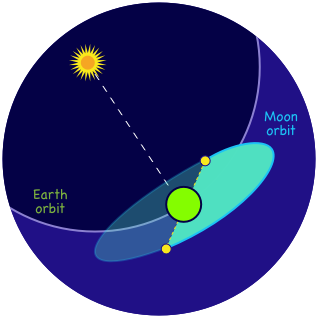 The lunar nodes are the points of intersection between the Earth and the Moon orbits