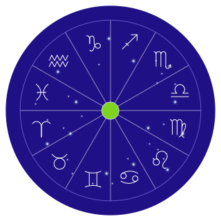 The ecliptic and the twelve Zodiac signs