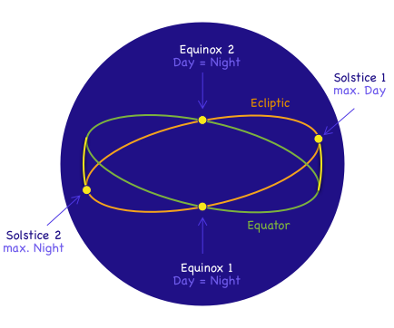 Intersections between ecliptic and equatorial planes