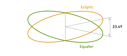 Ecliptic and equatorial planes and the obliquity of ecliptic