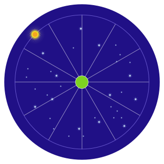The ecliptic divided into twelve sectors