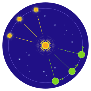 Annual movement of the Sun along the ecliptic path as observed from the Earth