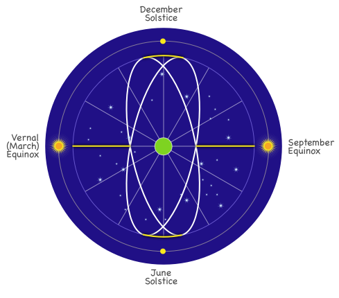 The ecliptic and the zodiac with points of equinoxes and solstices