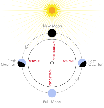 Understanding planetary cycles: waxing and waning aspects