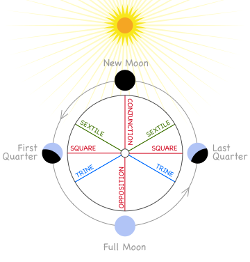 The four phases of the Moon and its major aspects with the Sun