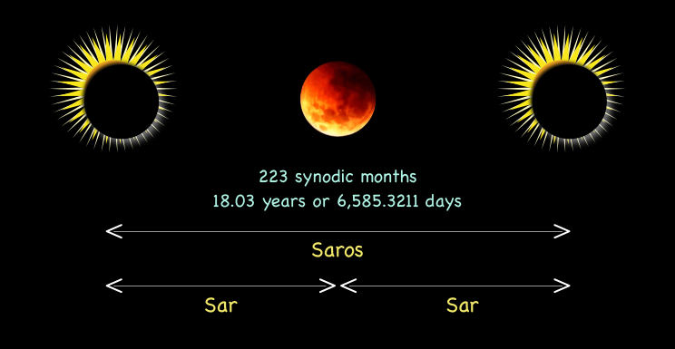 The saros period between two consecutive eclipses of similar strength and geometry