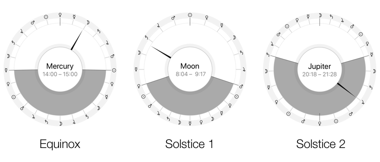 Duration of planetary hours during equinoxes and solstices