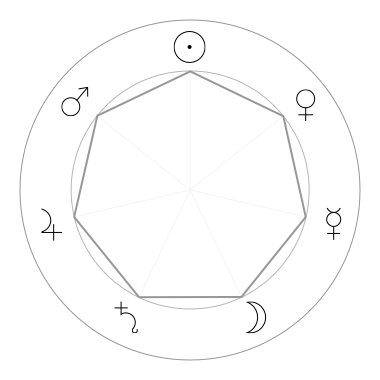 Heptagram constructed following the order of planetary hours