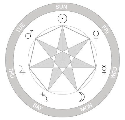 Heptagram constructed from planetary hours following the order of the days of the week