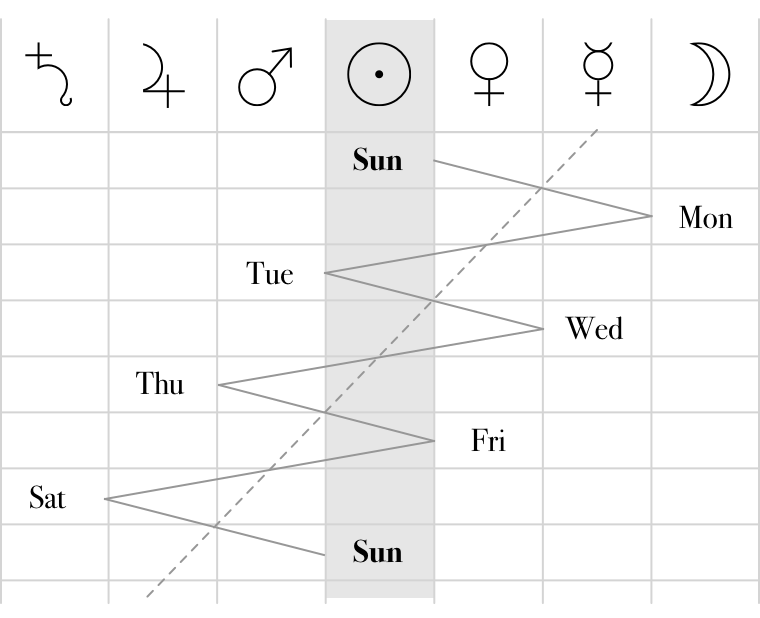 Graph of cycle of planetary hours and corresponding days of the week