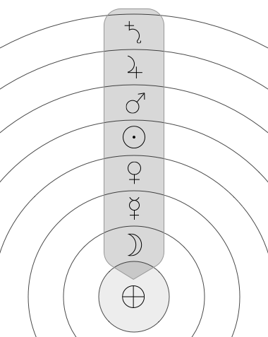 Order of planetary spheres and flow of time