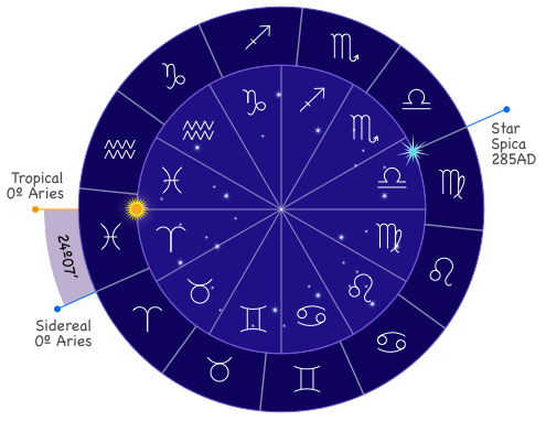 The tropical and sidereal zodiac and the precession of equinoxes