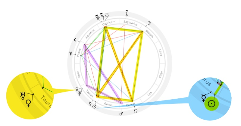 Astrological chart of Full Moon at the moment of Venus–Uranus conjunction