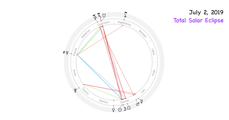 Astrological chart of total solar eclipse of July 2, 2019