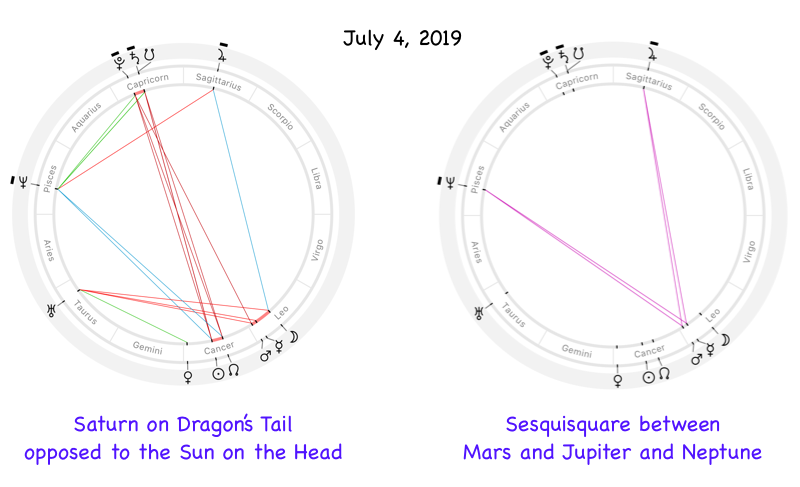 Astrological chart for the 4th of July 2019, New York, Saturn on the South Node