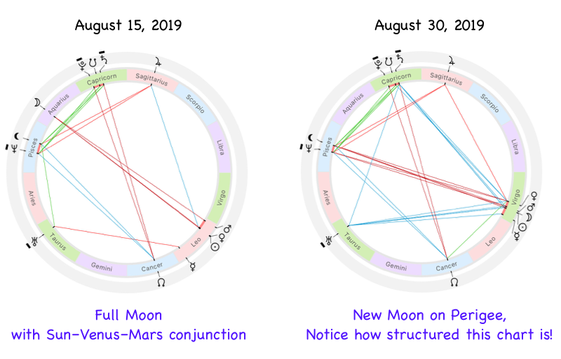 Astrological chart for the August 2019 with the Full Moon and Sun–Venus–Mars triple conjunction
