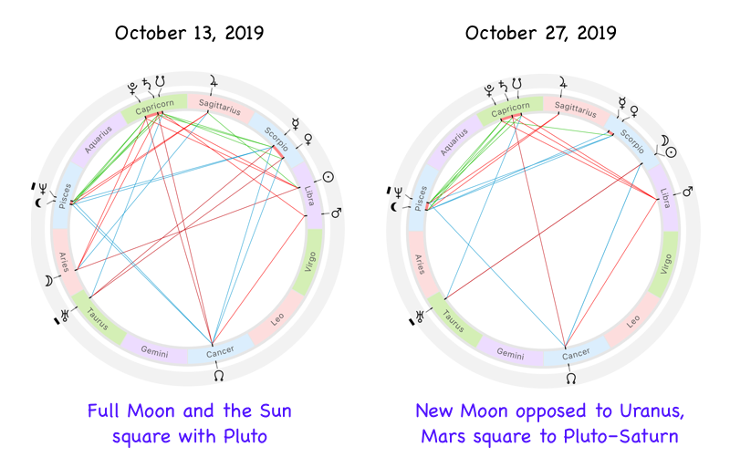 Astrological charts for October 2019 lunation with the Full and New Moon phases
