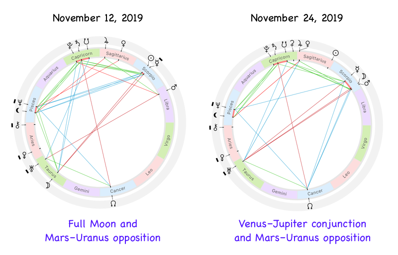 Astrological charts for November 2019 lunation with the Full Moon phase, Venus–Jupiter conjunction and Mars–Uranus opposition