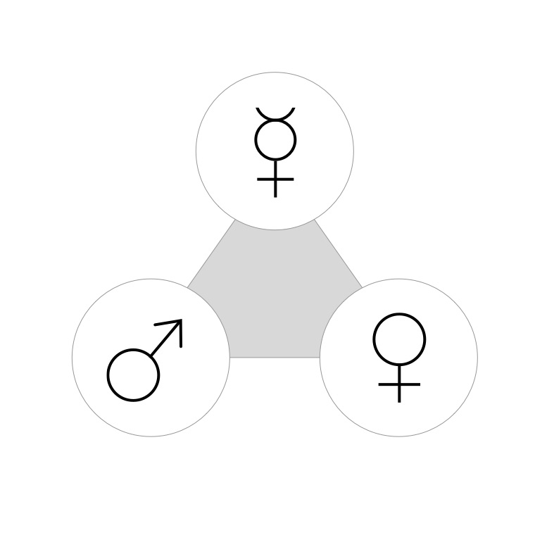 Mars Venus and Mercury symbolise masculine, feminine and transgender