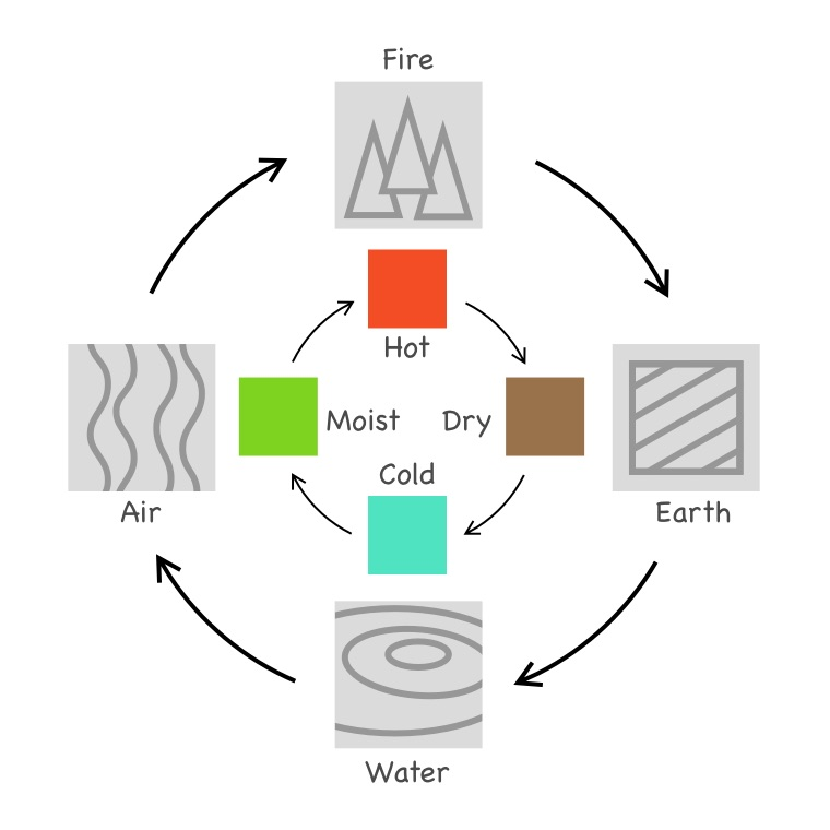 The Four Elements of fire, earth, air, water and connections between them via heat, dryness, moisture and cold